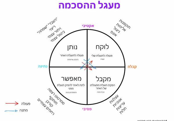 מעגל ההסכמה